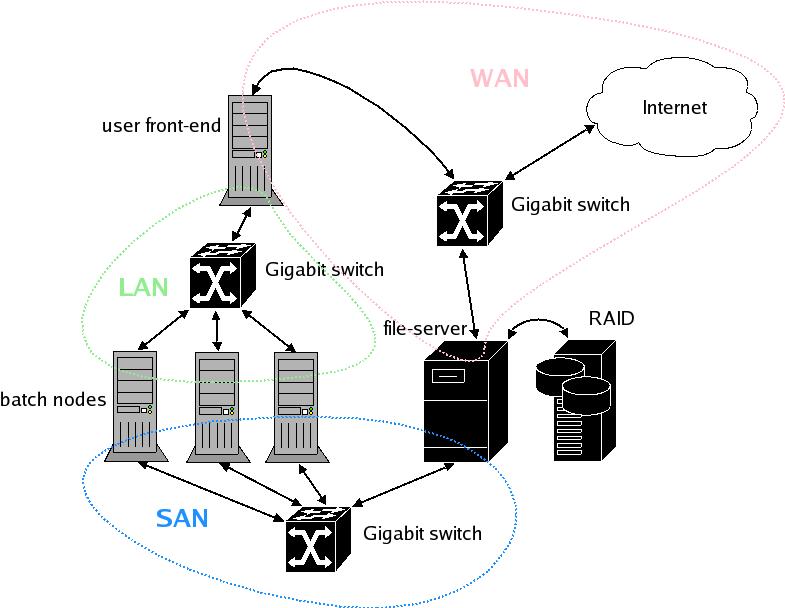 cluster diagram